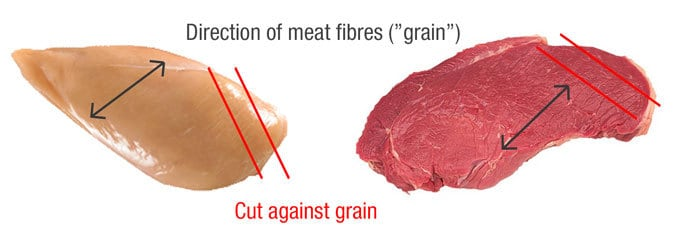 How to Cut Meat Against the Grain