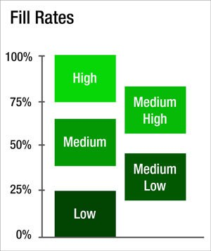 Fill-Rates-Definition